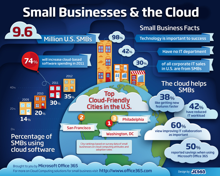 Microsoft office 365 infographic