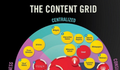 The Content Grid