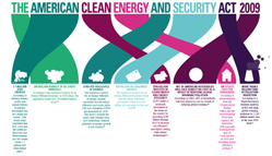 Energy and Security Act Infographics